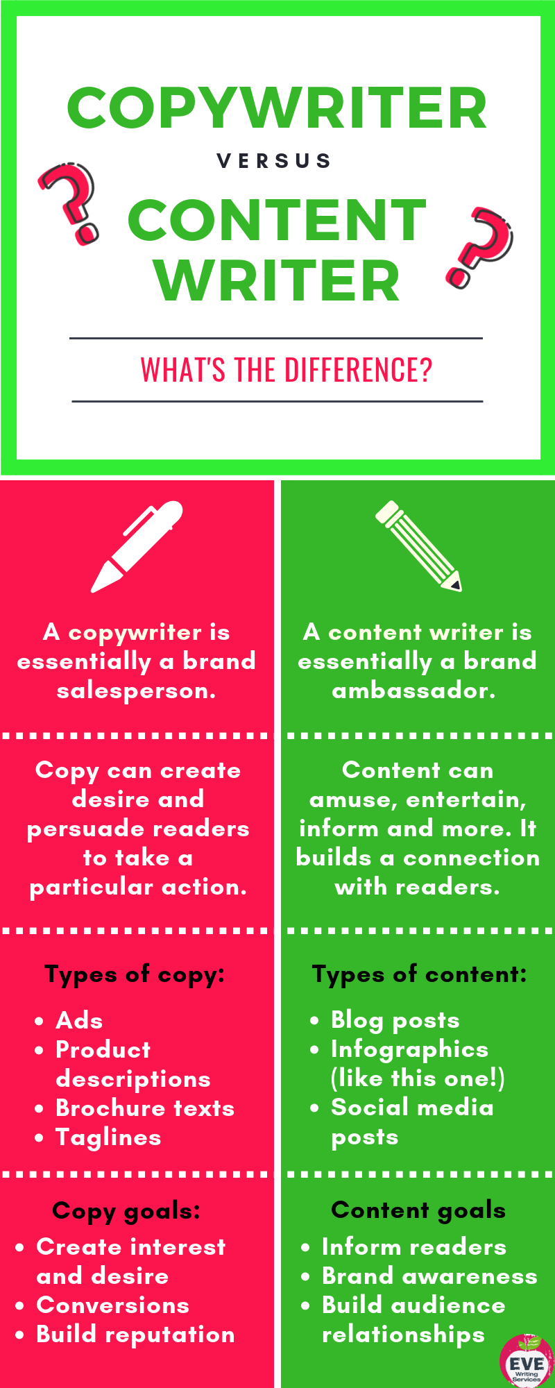 Copywriter or content writer infographic